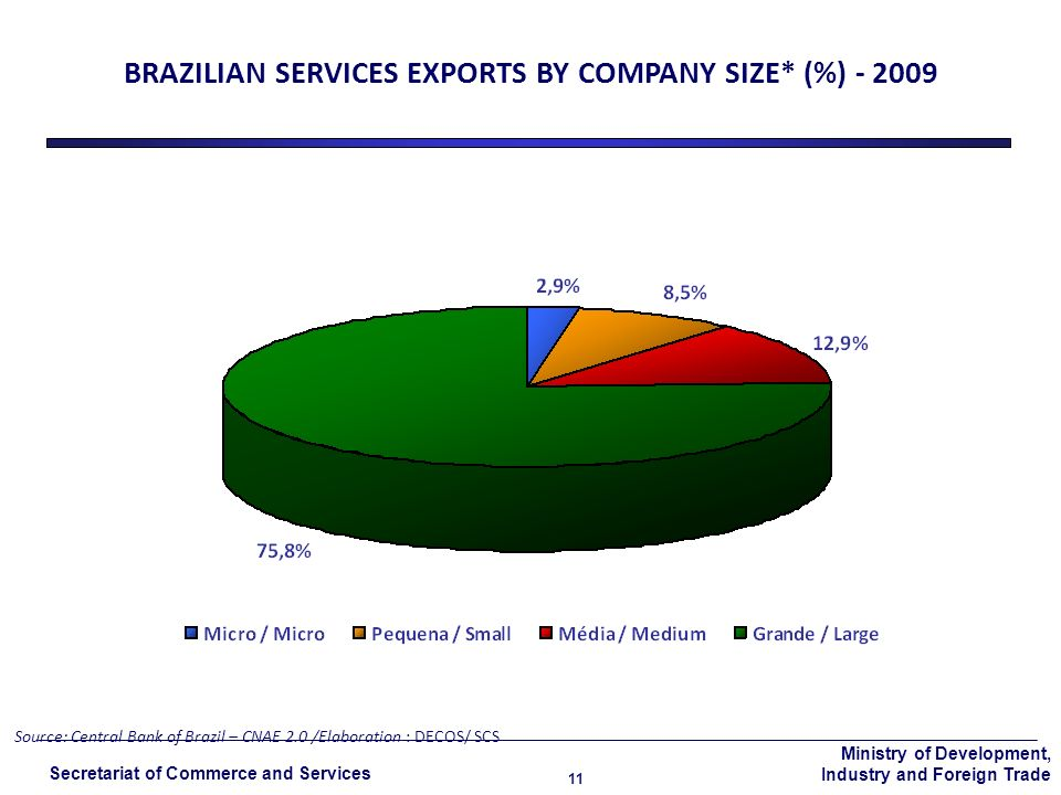Ministry of Development, Industry and Foreign Trade Secretariat of Commerce and Services 11 BRAZILIAN SERVICES EXPORTS BY COMPANY SIZE* (%) - 2009 Source: Central Bank of Brazil – CNAE 2.0 /Elaboration : DECOS/ SCS
