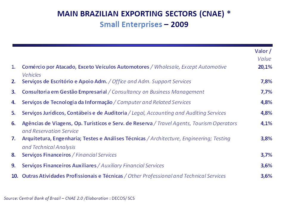 Source: Central Bank of Brazil – CNAE 2.0 /Elaboration : DECOS/ SCS MAIN BRAZILIAN EXPORTING SECTORS (CNAE) * Small Enterprises – 2009