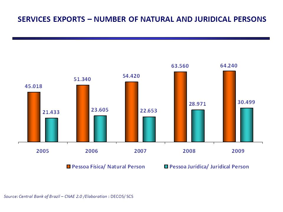SERVICES EXPORTS – NUMBER OF NATURAL AND JURIDICAL PERSONS Source: Central Bank of Brazil – CNAE 2.0 /Elaboration : DECOS/ SCS