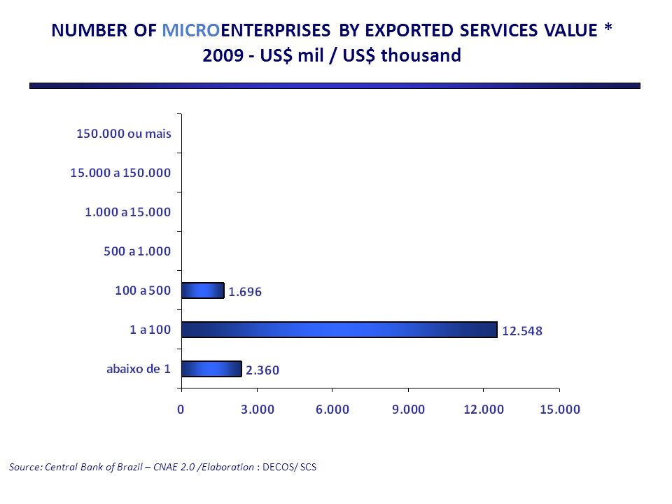 NUMBER OF MICROENTERPRISES BY EXPORTED SERVICES VALUE * 2009 - US$ mil / US$ thousand
