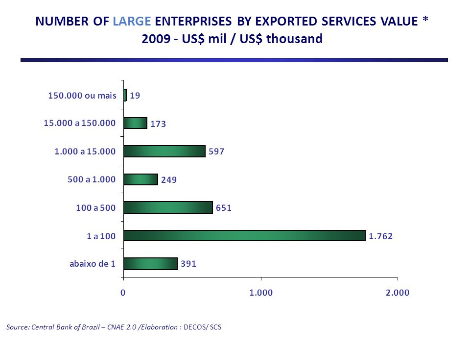 NUMBER OF LARGE ENTERPRISES BY EXPORTED SERVICES VALUE * 2009 - US$ mil / US$ thousand Source: Central Bank of Brazil – CNAE 2.0 /Elaboration : DECOS/ SCS
