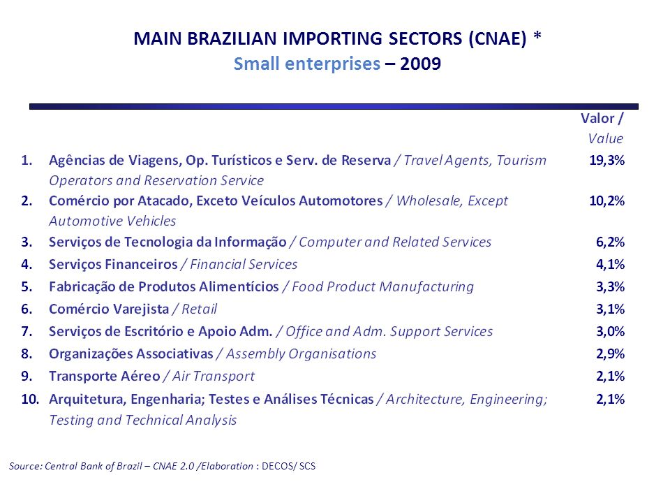 Source: Central Bank of Brazil – CNAE 2.0 /Elaboration : DECOS/ SCS MAIN BRAZILIAN IMPORTING SECTORS (CNAE) * Small enterprises – 2009