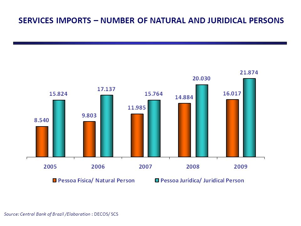 SERVICES IMPORTS – NUMBER OF NATURAL AND JURIDICAL PERSONS Source: Central Bank of Brazil /Elaboration : DECOS/ SCS