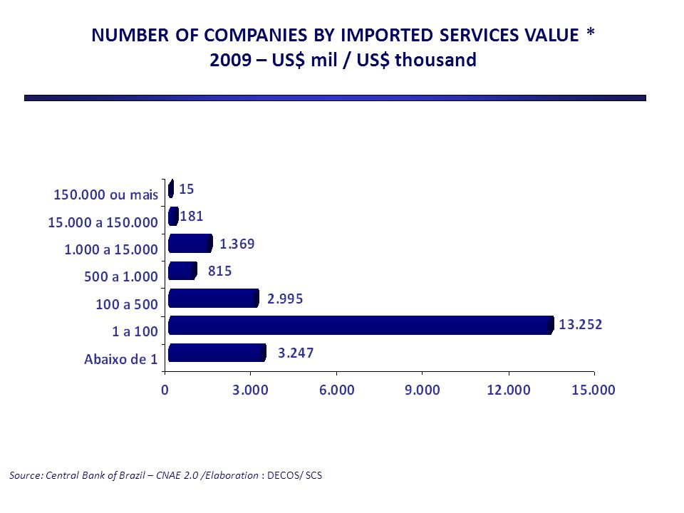 NUMBER OF COMPANIES BY IMPORTED SERVICES VALUE * 2009 – US$ mil / US$ thousand Source: Central Bank of Brazil – CNAE 2.0 /Elaboration : DECOS/ SCS