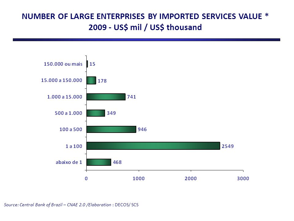 NUMBER OF LARGE ENTERPRISES BY IMPORTED SERVICES VALUE * 2009 - US$ mil / US$ thousand Source: Central Bank of Brazil – CNAE 2.0 /Elaboration : DECOS/ SCS