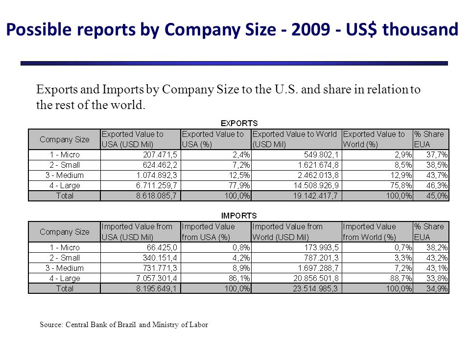 Possible reports by Company Size - 2009 - US$ thousand Exports and Imports by Company Size to the U.S.