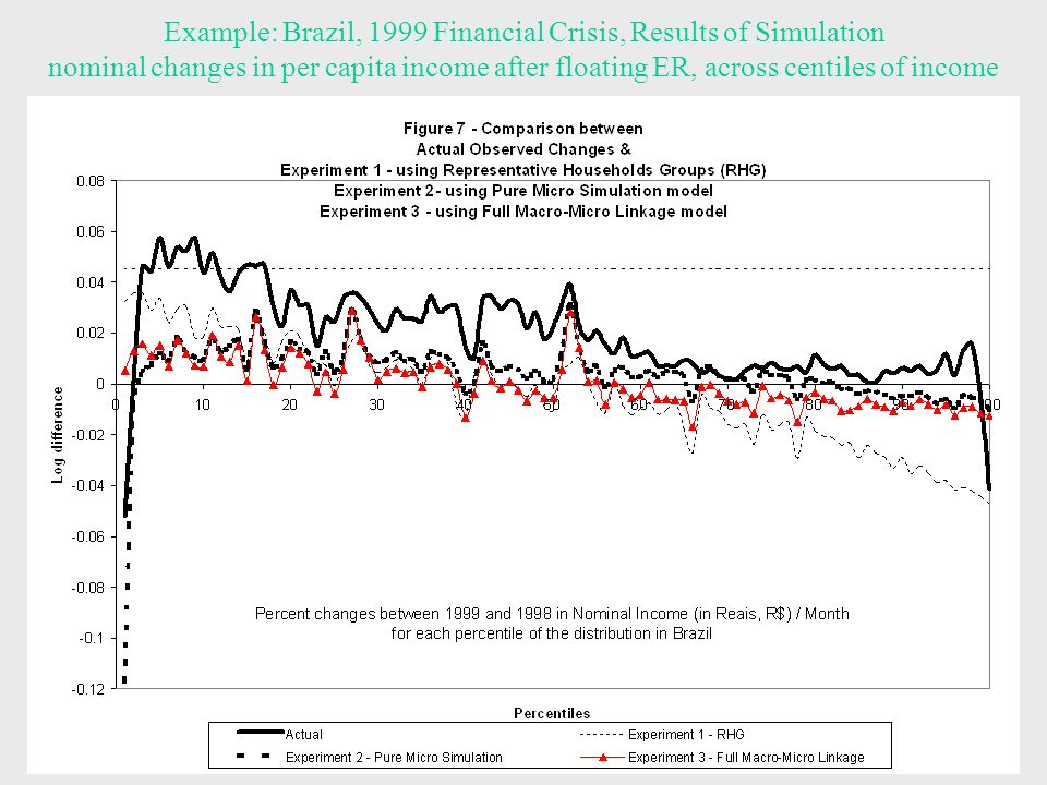 15 Example: Brazil, 1999 Financial Crisis, Results of Simulation nominal changes in per capita income after floating ER, across centiles of income