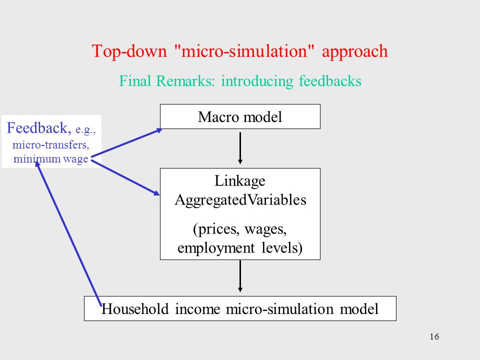 16 Top-down micro-simulation approach Macro model Linkage AggregatedVariables (prices, wages, employment levels) Household income micro-simulation model Final Remarks: introducing feedbacks Feedback, e.g., micro-transfers, minimum wage