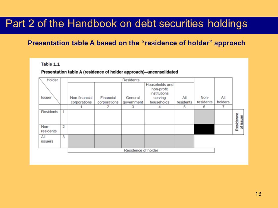 13 Content of the Part I of the HSS Presentation table A based on the residence of holder approach Part 2 of the Handbook on debt securities holdings