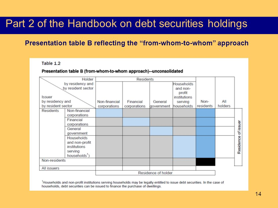14 Content of the Part I of the HSS Presentation table B reflecting the from-whom-to-whom approach Part 2 of the Handbook on debt securities holdings