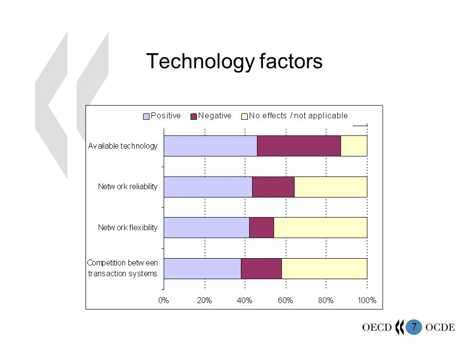 7 Technology factors