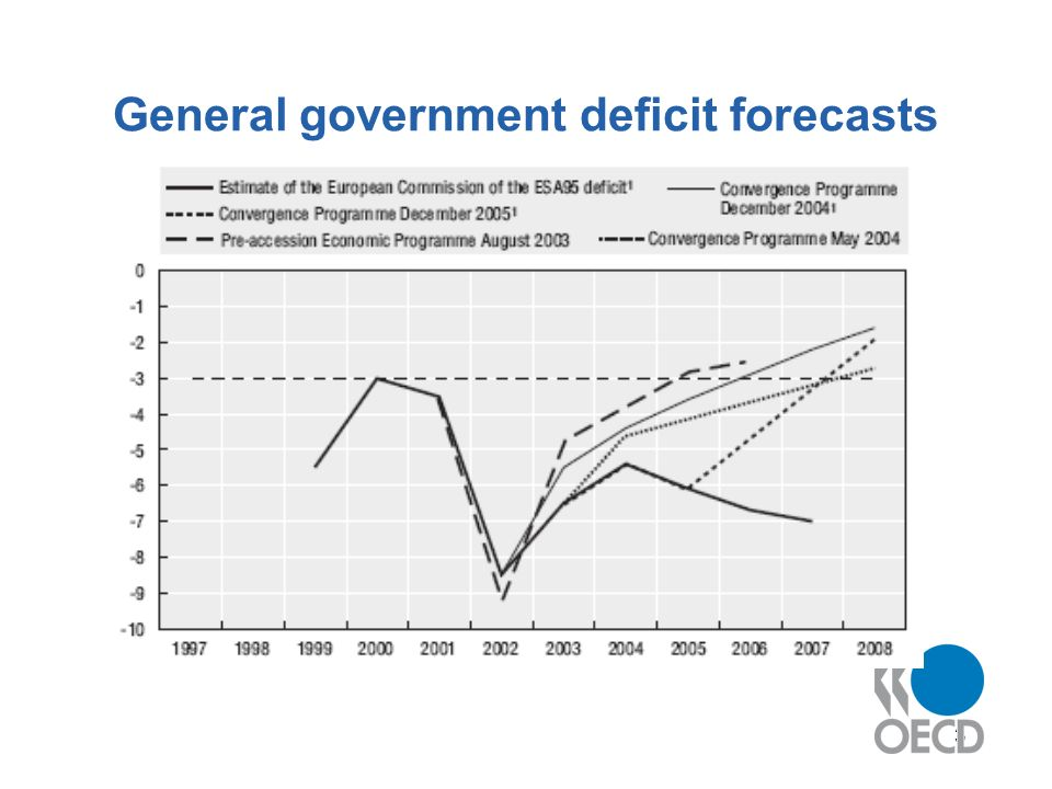 3 General government deficit forecasts