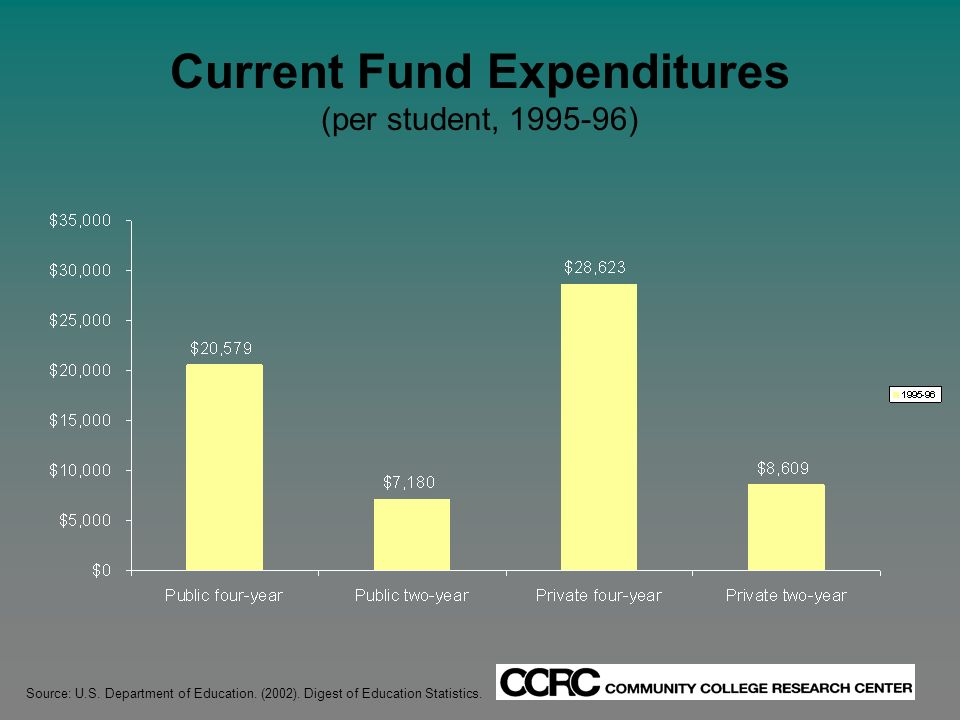 Current Fund Expenditures (per student, 1995-96) Source: U.S.