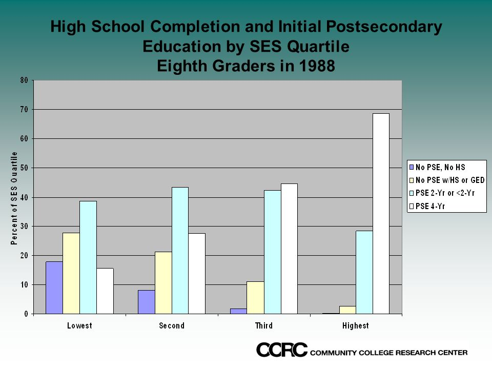 High School Completion and Initial Postsecondary Education by SES Quartile Eighth Graders in 1988
