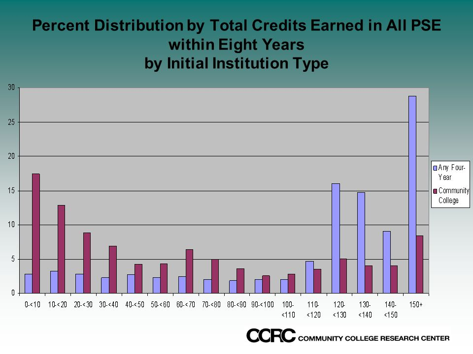 Percent Distribution by Total Credits Earned in All PSE within Eight Years by Initial Institution Type