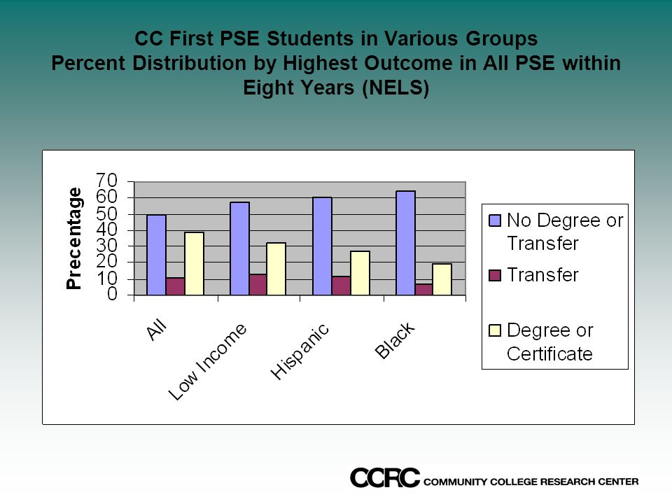 CC First PSE Students in Various Groups Percent Distribution by Highest Outcome in All PSE within Eight Years (NELS)