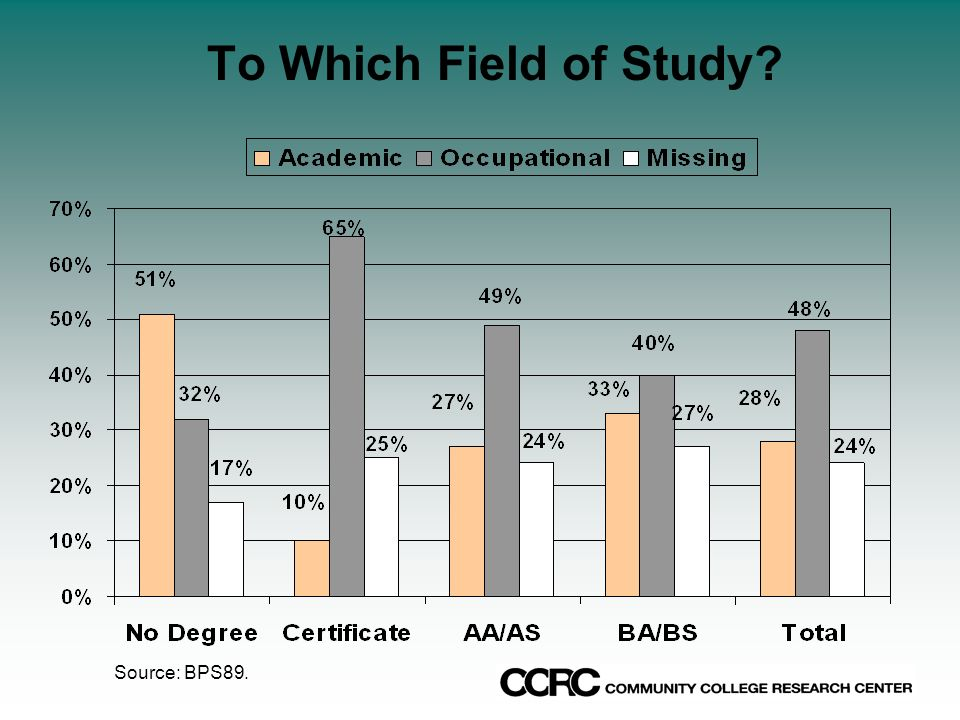 To Which Field of Study Source: BPS89.