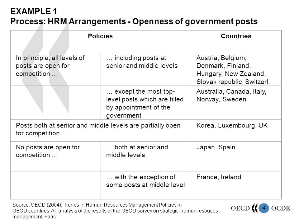 4 EXAMPLE 1 Process: HRM Arrangements - Openness of government posts PoliciesCountries In principle, all levels of posts are open for competition … … including posts at senior and middle levels Austria, Belgium, Denmark, Finland, Hungary, New Zealand, Slovak republic, Switzerl.