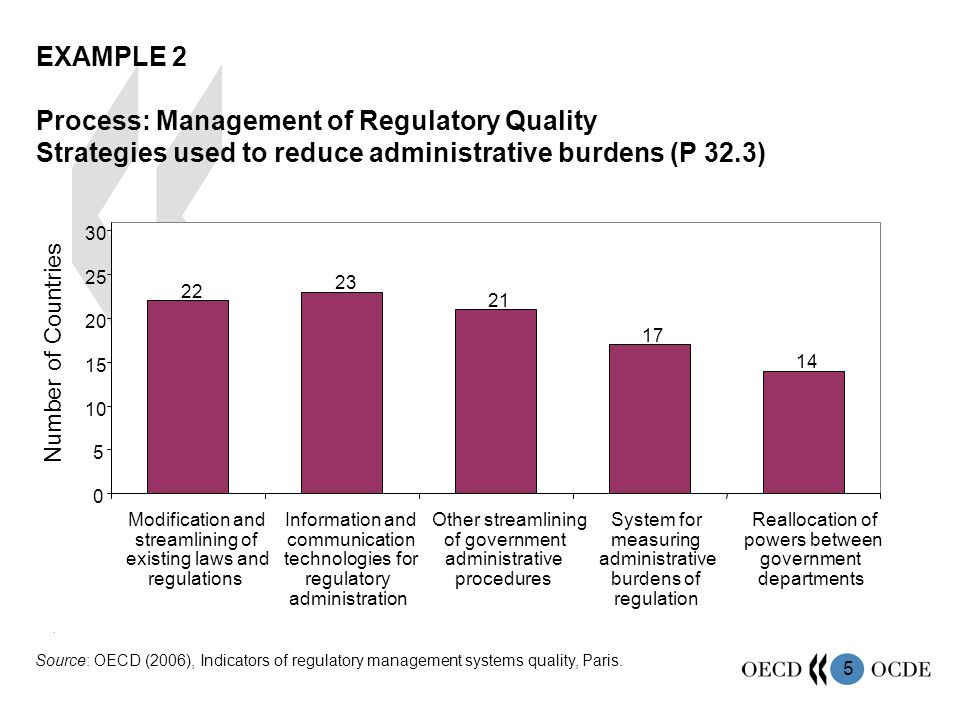 5 EXAMPLE 2 Process: Management of Regulatory Quality Strategies used to reduce administrative burdens (P 32.3) 22 23 21 17 14 0 5 10 15 20 25 30 Modification and streamlining of existing laws and regulations Information and communication technologies for regulatory administration Other streamlining of government administrative procedures System for measuring administrative burdens of regulation Reallocation of powers between government departments.