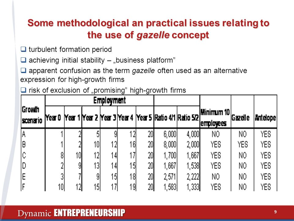 Some methodological an practical issues relating to the use of gazelle concept turbulent formation period achieving initial stability – business platform apparent confusion as the term gazelle often used as an alternative expression for high-growth firms risk of exclusion of promising high-growth firms 9