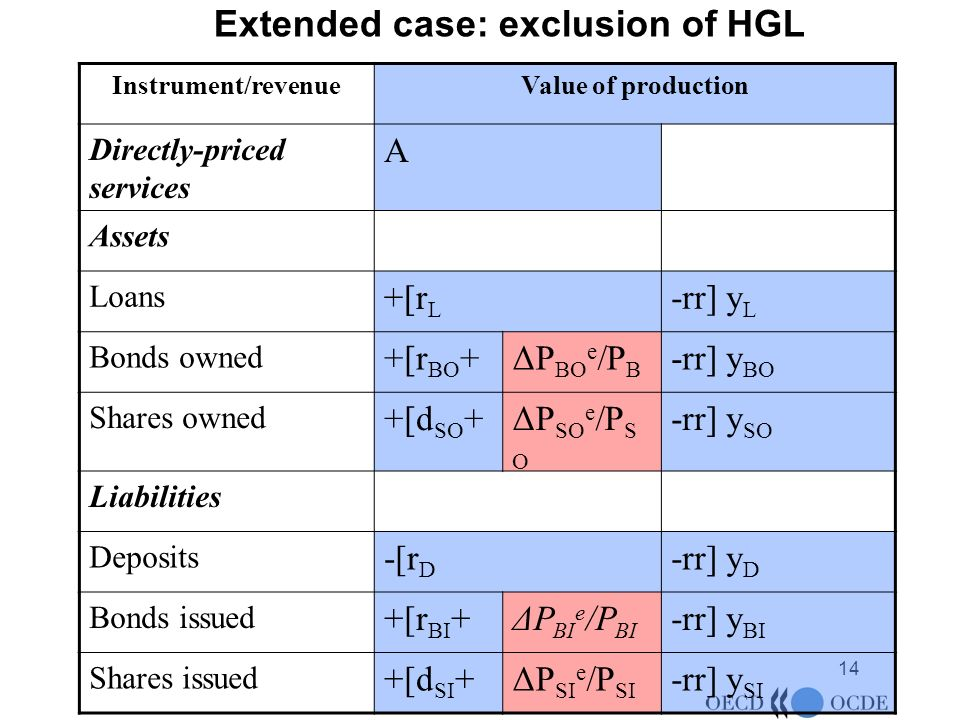 14 Extended case: exclusion of HGL Instrument/revenueValue of production Directly-priced services A Assets Loans +[r L -rr] y L Bonds owned +[r BO +ΔP BO e /P B -rr] y BO Shares owned +[d SO +ΔP SO e /P S O -rr] y SO Liabilities Deposits -[r D -rr] y D Bonds issued +[r BI +ΔP BI e /P BI -rr] y BI Shares issued +[d SI +ΔP SI e /P SI -rr] y SI