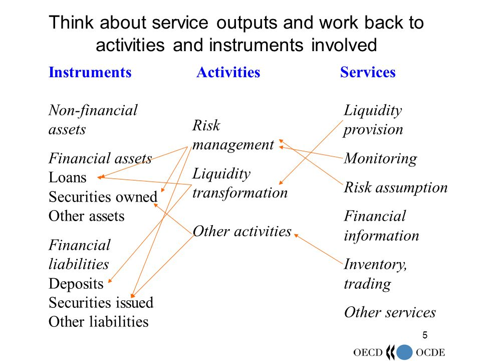 5 Think about service outputs and work back to activities and instruments involved Non-financial assets Financial assets Loans Securities owned Other assets Financial liabilities Deposits Securities issued Other liabilities Instruments Risk management Liquidity transformation Other activities Activities Liquidity provision Monitoring Risk assumption Financial information Inventory, trading Other services Services