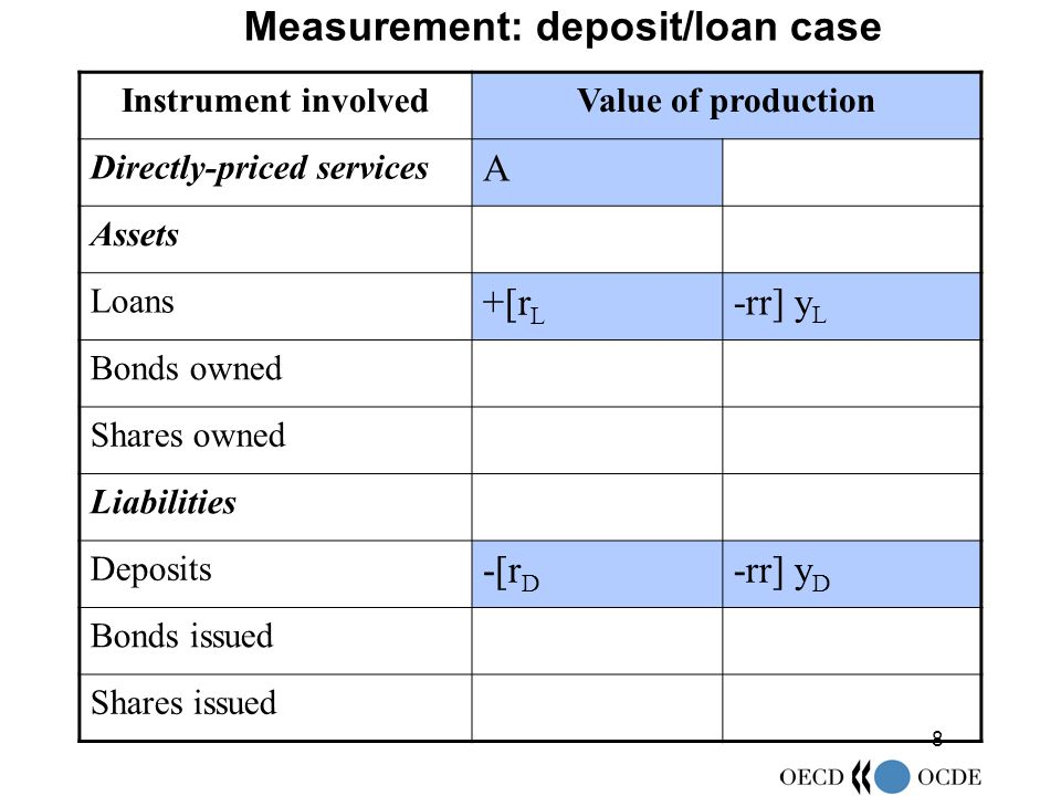 8 Measurement: deposit/loan case Instrument involvedValue of production Directly-priced services A Assets Loans +[r L -rr] y L Bonds owned Shares owned Liabilities Deposits -[r D -rr] y D Bonds issued Shares issued