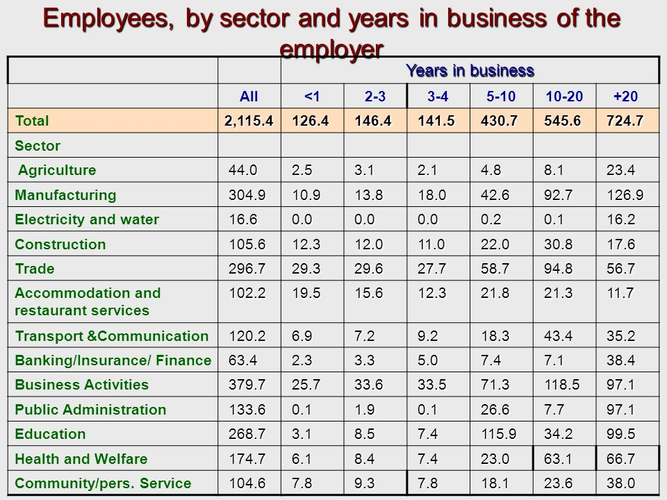 Employees, by sector and years in business of the employer Years in business All<12-33-45-1010-20+ 20 Total2,115.4 126.4 126.4 146.4 146.4 141.5 141.5 430.7 430.7 545.6 545.6 724.7 724.7 Sector Agriculture 44.0 44.0 2.5 2.5 3.1 3.1 2.1 2.1 4.8 4.8 8.1 8.1 23.4 23.4 Manufacturing 304.9 304.9 10.9 10.9 13.8 13.8 18.0 18.0 42.6 42.6 92.7 92.7 126.9 126.9 Electricity and water 16.6 16.6 0.0 0.0 0.2 0.2 0.1 0.1 16.2 16.2 Construction 105.6 105.6 12.3 12.3 12.0 12.0 11.0 11.0 22.0 22.0 30.8 30.8 17.6 17.6 Trade 296.7 296.7 29.3 29.3 29.6 29.6 27.7 27.7 58.7 58.7 94.8 94.8 56.7 56.7 Accommodation and restaurant services 102.2 102.2 19.5 19.5 15.6 15.6 12.3 12.3 21.8 21.8 21.3 21.3 11.7 11.7 Transport &Communication 120.2 120.2 6.9 6.9 7.2 7.2 9.2 9.2 18.3 18.3 43.4 43.4 35.2 35.2 Banking/Insurance/ Finance 63.4 63.4 2.3 2.3 3.3 3.3 5.0 5.0 7.4 7.4 7.1 7.1 38.4 38.4 Business Activities 379.7 379.7 25.7 25.7 33.6 33.6 33.5 33.5 71.3 71.3 118.5 118.5 97.1 97.1 Public Administration 133.6 133.6 0.1 0.1 1.9 1.9 0.1 0.1 26.6 26.6 7.7 7.7 97.1 97.1 Education 268.7 268.7 3.1 3.1 8.5 8.5 7.4 7.4 115.9 115.9 34.2 34.2 99.5 99.5 Health and Welfare 174.7 174.7 6.1 6.1 8.4 8.4 7.4 7.4 23.0 23.0 63.1 63.1 66.7 66.7 Community/pers.