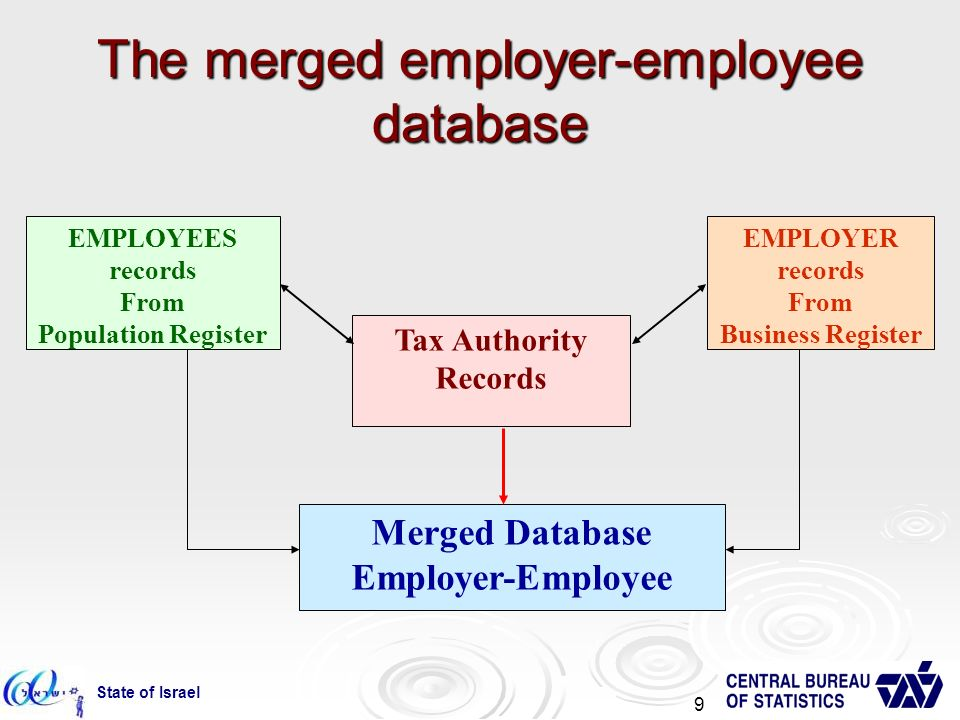 State of Israel 9 The merged employer-employee database Tax Authority Records EMPLOYER records From Business Register Merged Database Employer-Employee EMPLOYEES records From Population Register