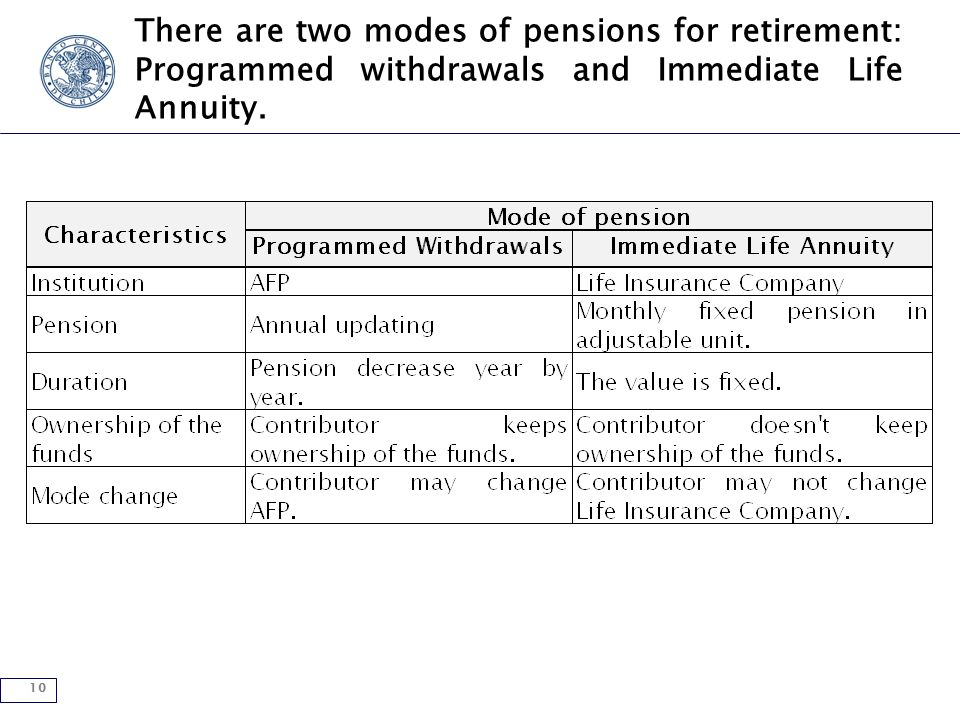 10 There are two modes of pensions for retirement: Programmed withdrawals and Immediate Life Annuity.