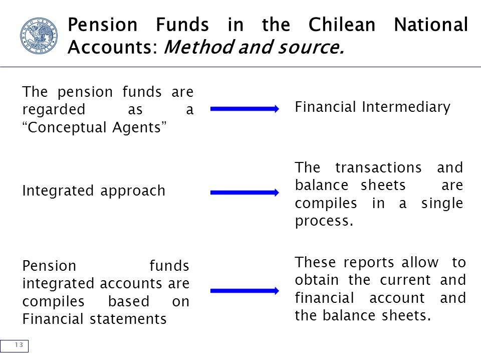 13 Pension Funds in the Chilean National Accounts: Method and source.