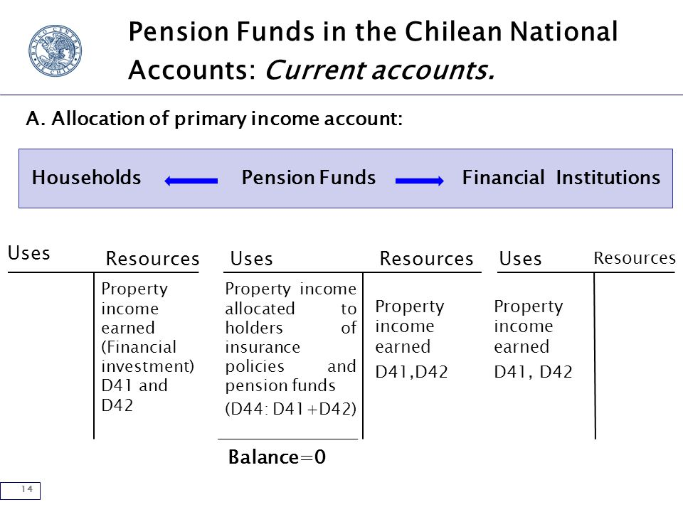 14 Pension Funds in the Chilean National Accounts: Current accounts.