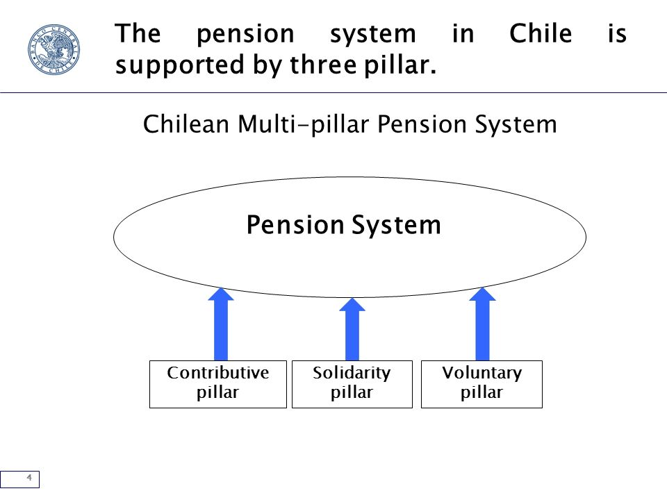 4 The pension system in Chile is supported by three pillar.
