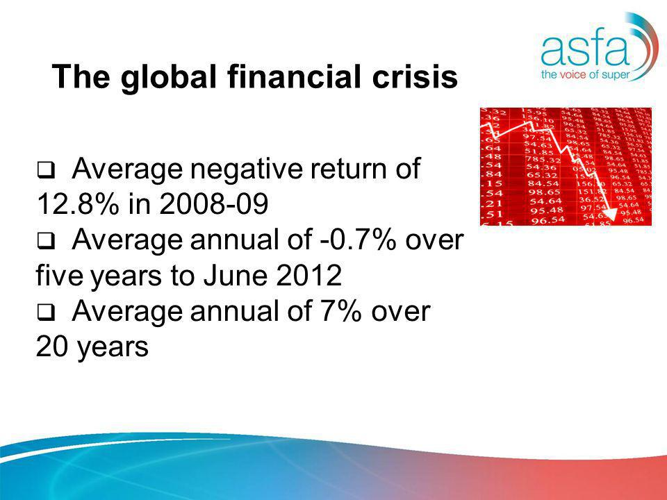 The global financial crisis Average negative return of 12.8% in 2008-09 Average annual of -0.7% over five years to June 2012 Average annual of 7% over 20 years