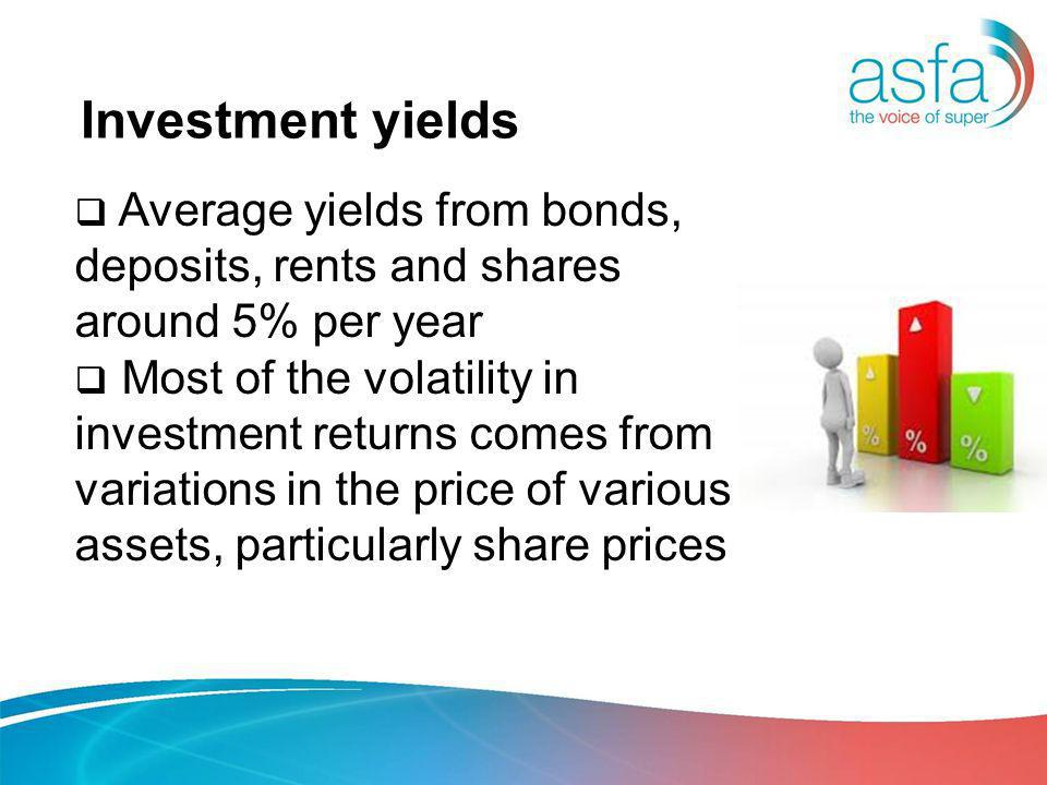 Investment yields Average yields from bonds, deposits, rents and shares around 5% per year Most of the volatility in investment returns comes from variations in the price of various assets, particularly share prices