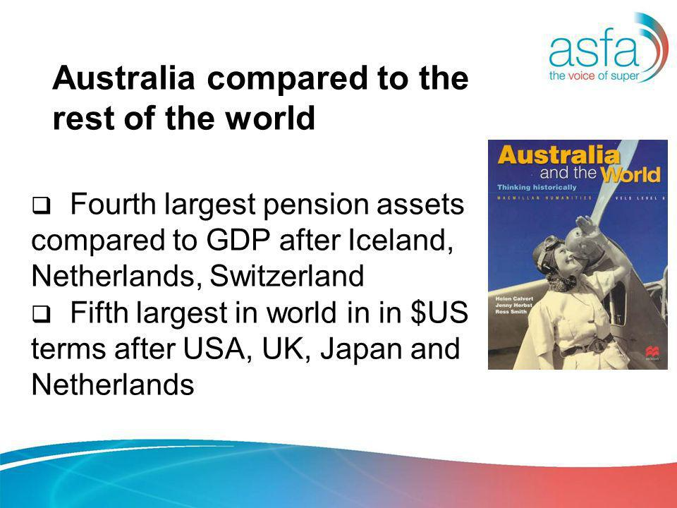 Australia compared to the rest of the world Fourth largest pension assets compared to GDP after Iceland, Netherlands, Switzerland Fifth largest in world in in $US terms after USA, UK, Japan and Netherlands