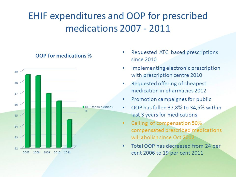 EHIF expenditures and OOP for prescribed medications Requested ATC based prescriptions since 2010 Implementing electronic prescription with prescription centre 2010 Requested offering of cheapest medication in pharmacies 2012 Promotion campaignes for public OOP has fallen 37,8% to 34,5% within last 3 years for medications Ceiling of compensation 50% compensated prescribed medications will abolish since Oct 2012 Total OOP has decreesed from 24 per cent 2006 to 19 per cent 2011