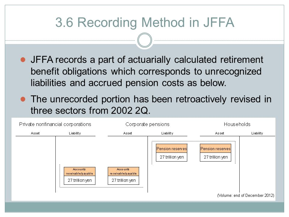3.6 Recording Method in JFFA JFFA records a part of actuarially calculated retirement benefit obligations which corresponds to unrecognized liabilities and accrued pension costs as below.