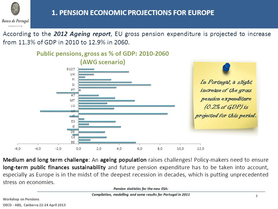 Pension statistics for the new ESA: Compilation, modelling and some results for Portugal in 2011 Workshop on Pensions OECD - ABS, Canberra April 2013 In Portugal, a slight increase of the gross pension expenditure (0.2% of GDP) is projected for this period.