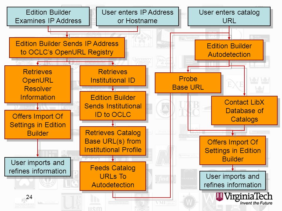 24 User enters IP Address or Hostname Retrieves Institutional ID Edition Builder Sends Institutional ID to OCLC Retrieves Catalog Base URL(s) from Institutional Profile Retrieves OpenURL Resolver Information Offers Import Of Settings in Edition Builder Edition Builder Examines IP Address Edition Builder Sends IP Address to OCLCs OpenURL Registry User enters catalog URL User imports and refines information Edition Builder Autodetection Feeds Catalog URLs To Autodetection Offers Import Of Settings in Edition Builder User imports and refines information Contact LibX Database of Catalogs Probe Base URL