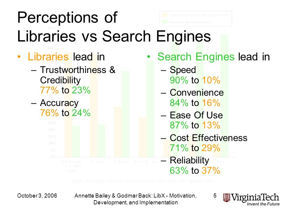October 3, 2006Annette Bailey & Godmar Back: LibX - Motivation, Development, and Implementation 5 Perceptions of Libraries vs Search Engines Libraries lead in –Trustworthiness & Credibility 77% to 23% –Accuracy 76% to 24% Search Engines lead in –Speed 90% to 10% –Convenience 84% to 16% –Ease Of Use 87% to 13% –Cost Effectiveness 71% to 29% –Reliability 63% to 37%