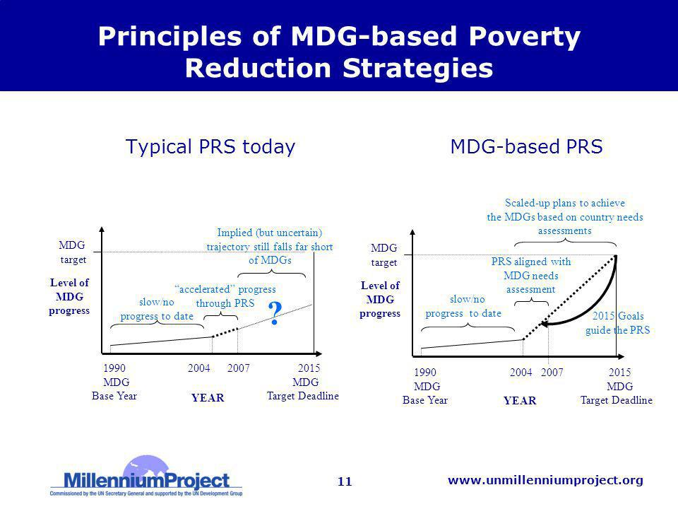 11 www.unmillenniumproject.org Principles of MDG-based Poverty Reduction Strategies Typical PRS today MDG-based PRS PRS aligned with MDG needs assessment 1990 2004 2007 2015 MDG MDG Base Year Target Deadline slow/no progress to date YEAR MDG target Level of MDG progress Scaled-up plans to achieve the MDGs based on country needs assessments 2015 Goals guide the PRS accelerated progress through PRS YEAR .