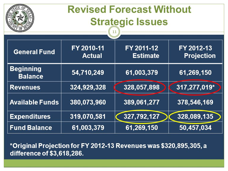 Revised Forecast Without Strategic Issues General Fund FY 2010-11 Actual FY 2011-12 Estimate FY 2012-13 Projection Beginning Balance 54,710,24961,003,37961,269,150 Revenues324,929,328328,057,898317,277,019* Available Funds380,073,960389,061,277378,546,169 Expenditures319,070,581327,792,127328,089,135 Fund Balance61,003,37961,269,15050,457,034 11 *Original Projection for FY 2012-13 Revenues was $320,895,305, a difference of $3,618,286.