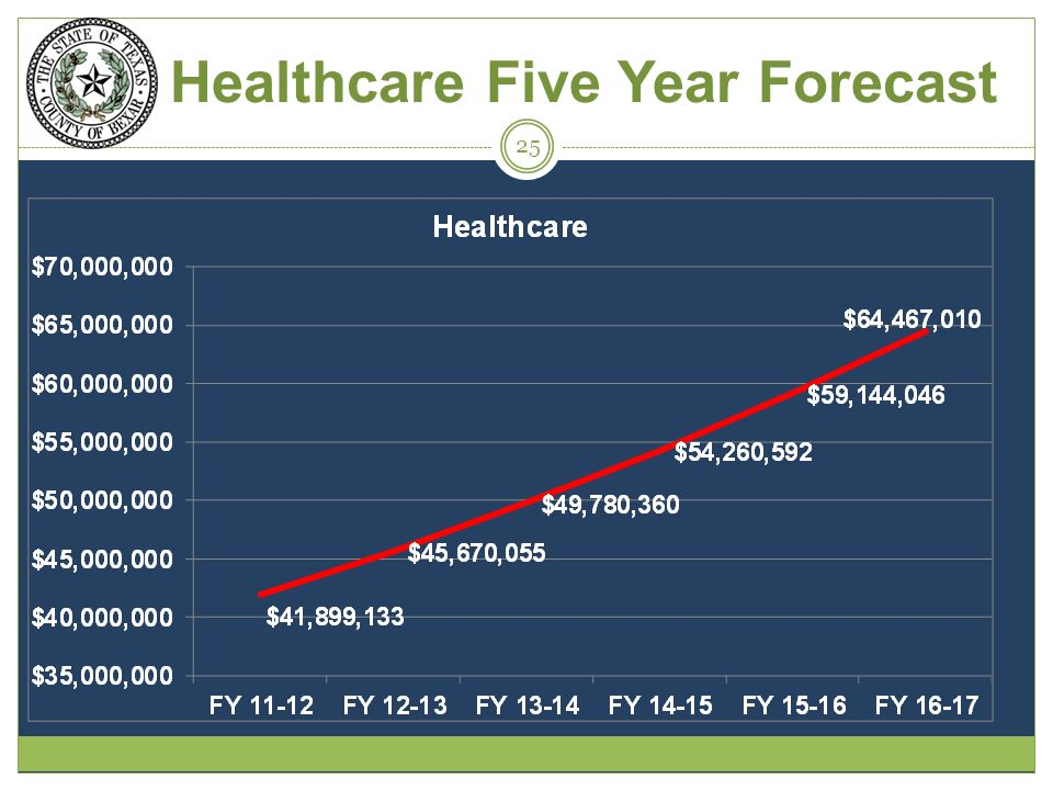 Healthcare Five Year Forecast 25