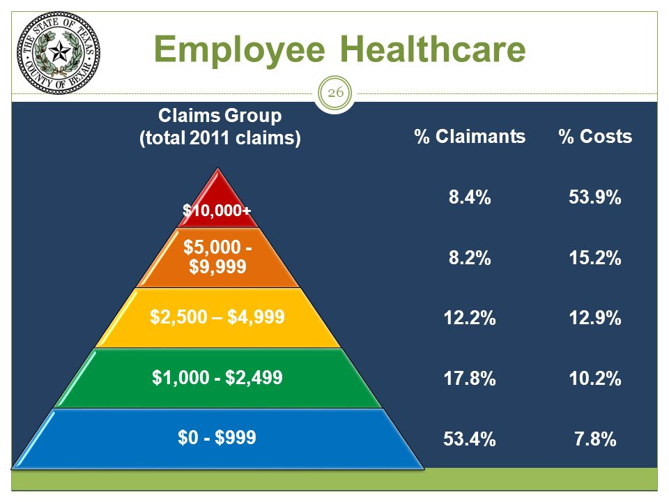 Employee Healthcare $10,000+ $5,000 - $9,999 $2,500 – $4,999 $1,000 - $2,499 $0 - $999 Claims Group (total 2011 claims) % Claimants% Costs 8.4%53.9% 8.2%15.2% 12.2%12.9% 17.8%10.2% 53.4%7.8% 26
