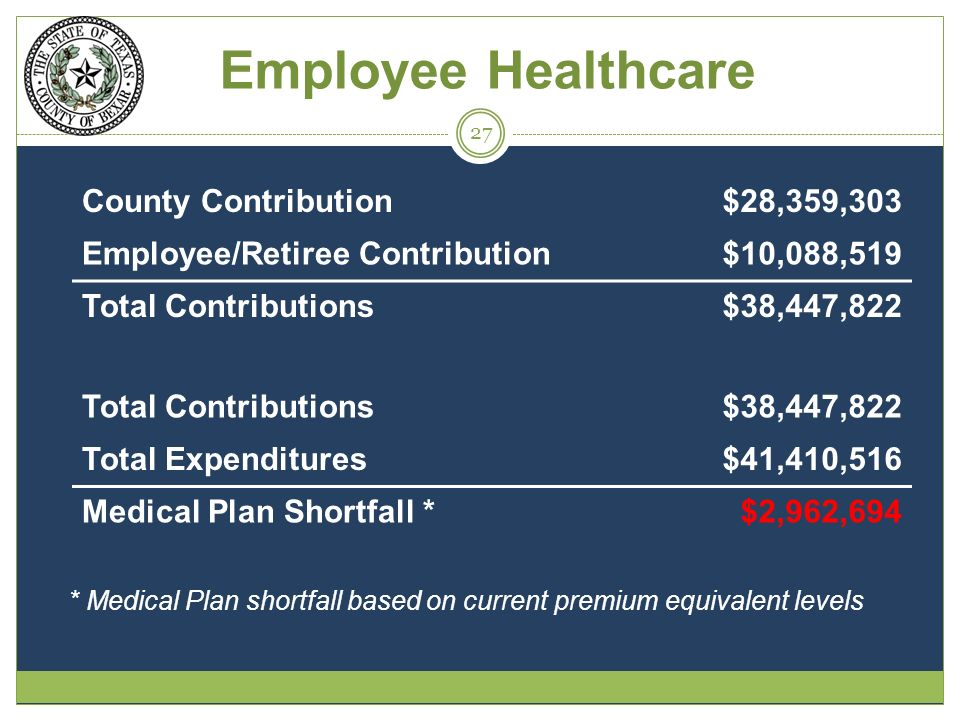 Employee Healthcare * Medical Plan shortfall based on current premium equivalent levels County Contribution$28,359,303 Employee/Retiree Contribution$10,088,519 Total Contributions$38,447,822 Total Contributions$38,447,822 Total Expenditures$41,410,516 Medical Plan Shortfall *$2,962,694 27