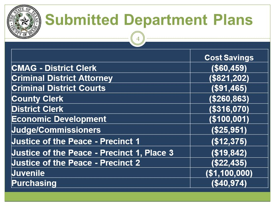 Submitted Department Plans Cost Savings CMAG - District Clerk($60,459) Criminal District Attorney($821,202) Criminal District Courts($91,465) County Clerk($260,863) District Clerk($316,070) Economic Development($100,001) Judge/Commissioners($25,951) Justice of the Peace - Precinct 1($12,375) Justice of the Peace - Precinct 1, Place 3($19,842) Justice of the Peace - Precinct 2($22,435) Juvenile($1,100,000) Purchasing($40,974) 4
