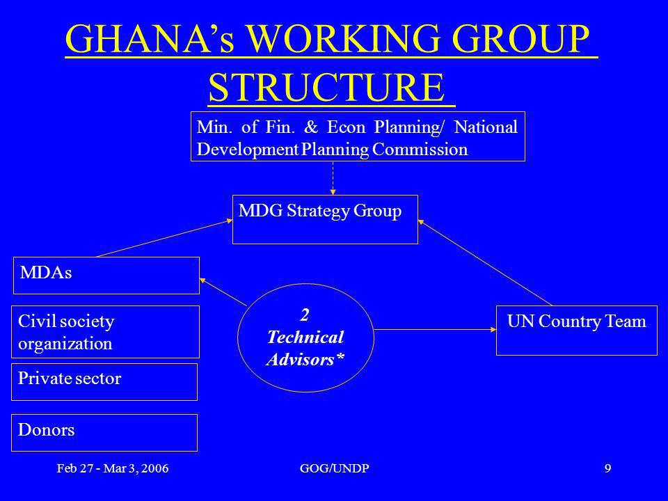 Feb 27 - Mar 3, 2006GOG/UNDP9 GHANAs WORKING GROUP STRUCTURE 2 Technical Advisors* MDAs MDG Strategy Group Civil society organization Private sector UN Country Team Donors Min.