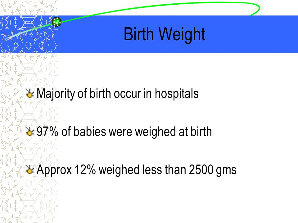 Birth Weight Majority of birth occur in hospitals 97% of babies were weighed at birth Approx 12% weighed less than 2500 gms