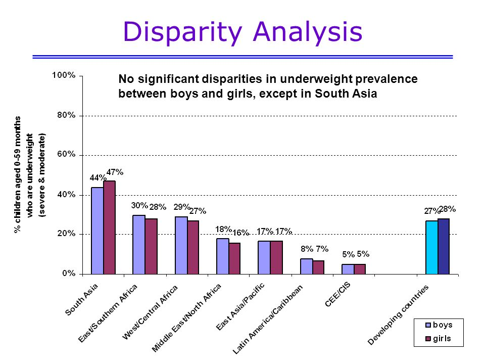 Disparity Analysis No significant disparities in underweight prevalence between boys and girls, except in South Asia